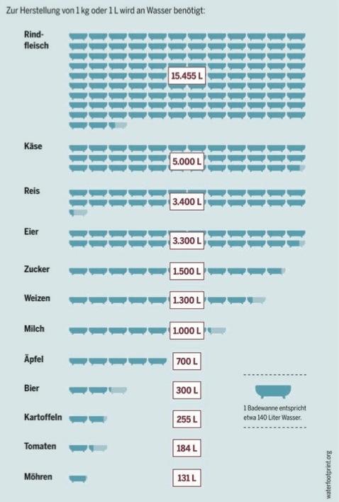 Wasserverbrauch_Fleischatlas_2013_Seite28